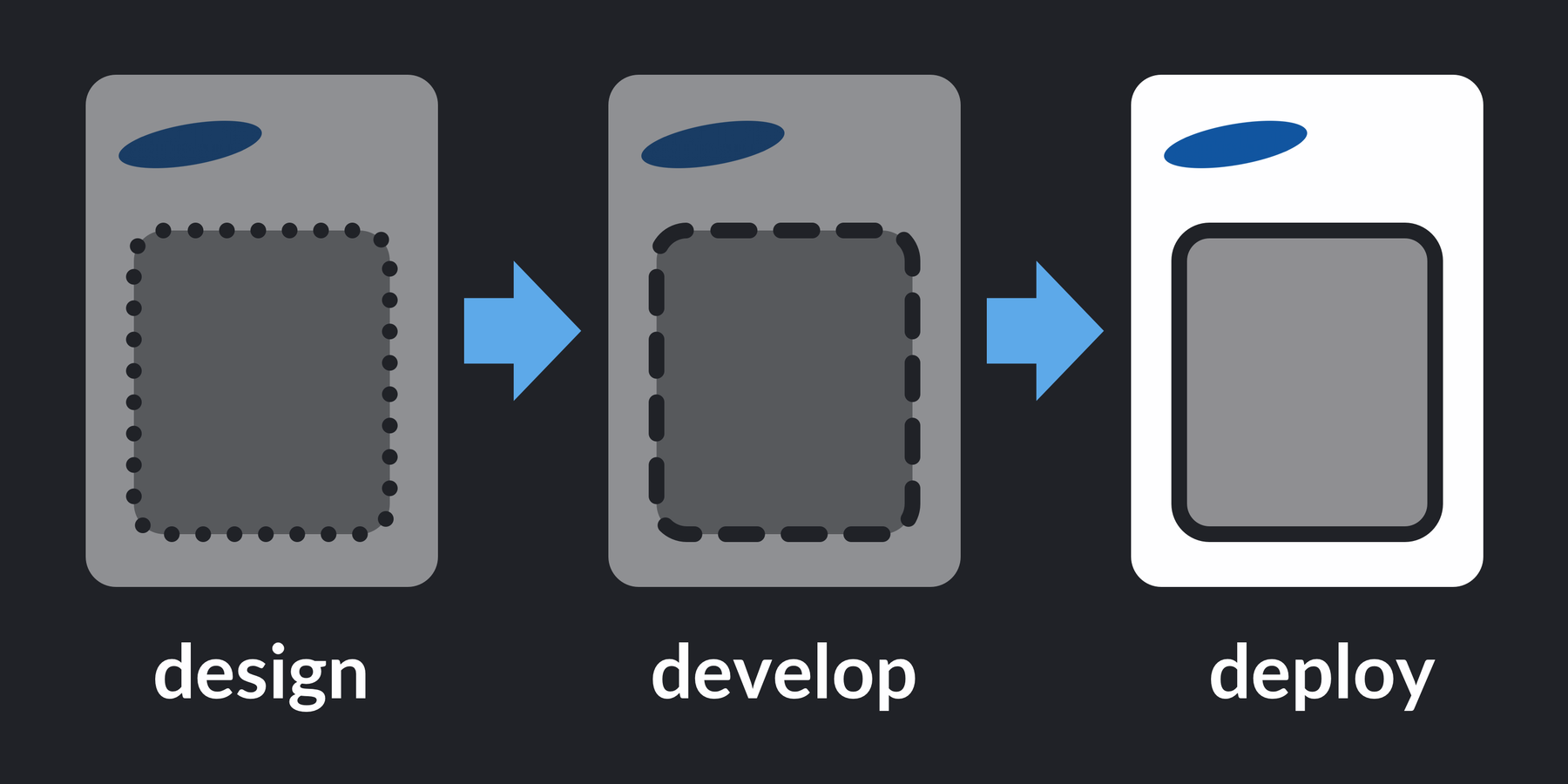 Process: design, develop, deploy