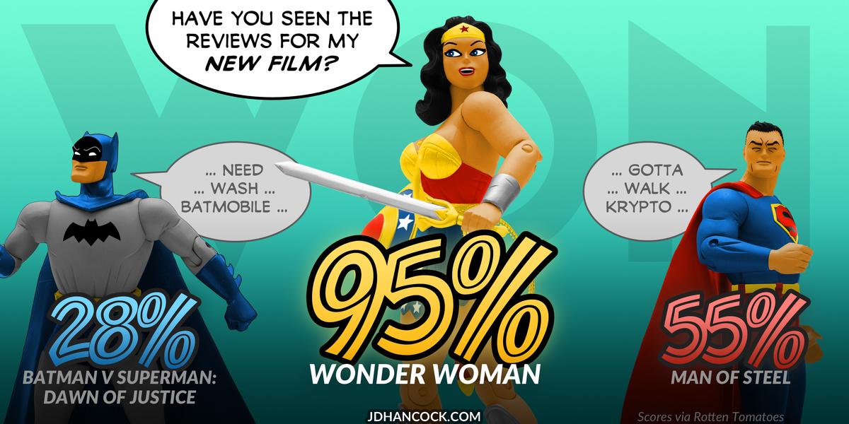 PopFig toy comic with Batman, Wonder Woman, and Superman.